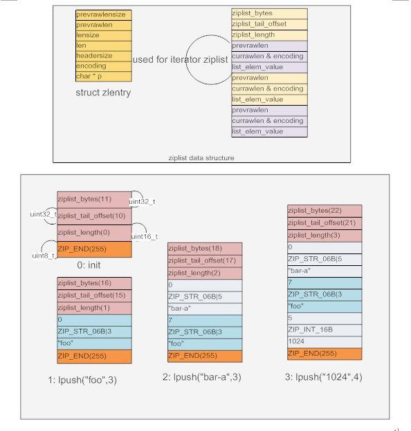 redis内存存储结构分析